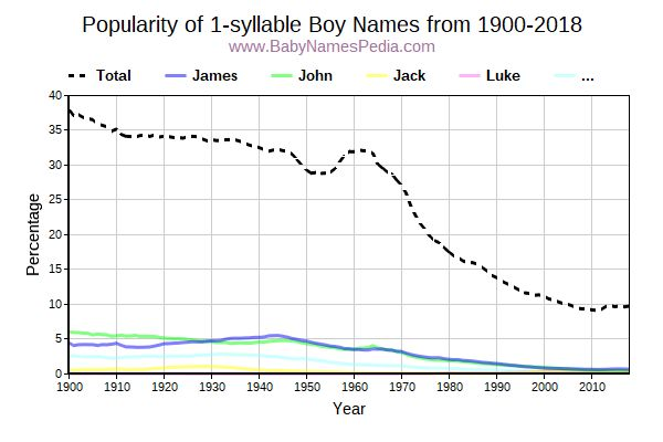 Popularity Trend for 1 Names from 1900 to 2016