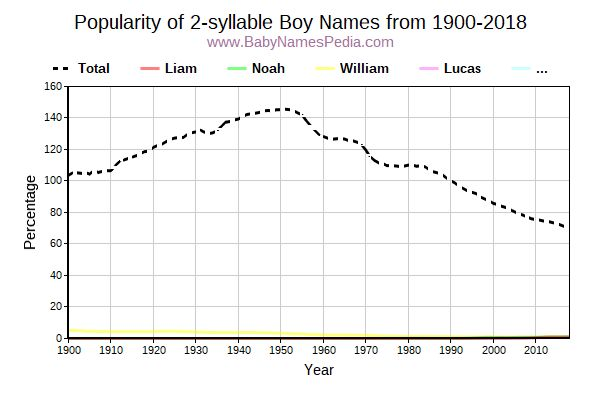 Popularity Trend for 2 Names from 1900 to 2016