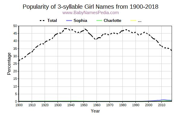 Popularity Trend for 3 Names from 1900 to 2015