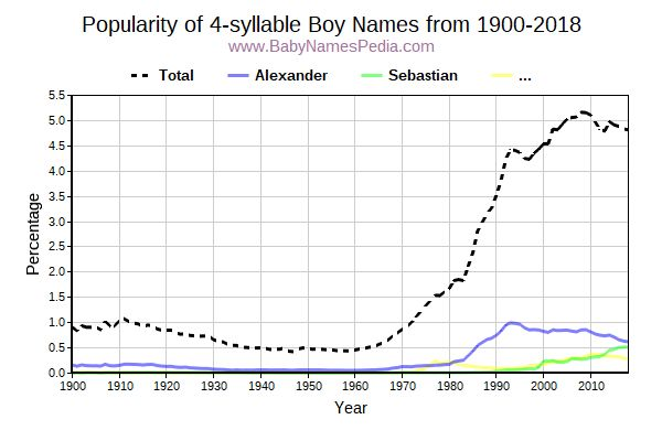 Popularity Trend for 4 Names from 1900 to 2016