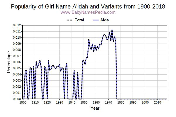 Variant Popularity Trend  for A'idah  from 1900 to 2017