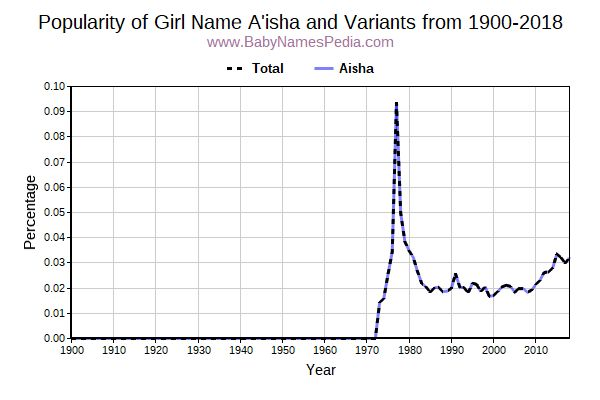 Variant Popularity Trend  for A'isha  from 1900 to 2015