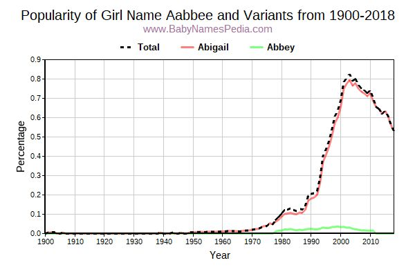 Variant Popularity Trend  for Aabbee  from 1900 to 2015