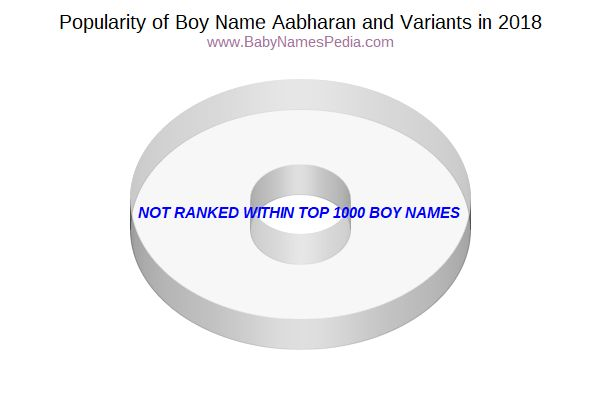 Variant Popularity Chart  for Aabharan  in 2016