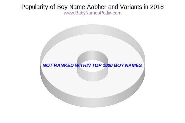 Variant Popularity Chart  for Aabher  in 2016