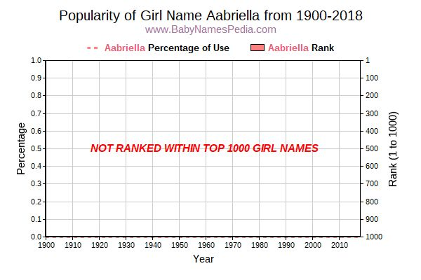 Popularity Trend  for Aabriella  from 1900 to 2018