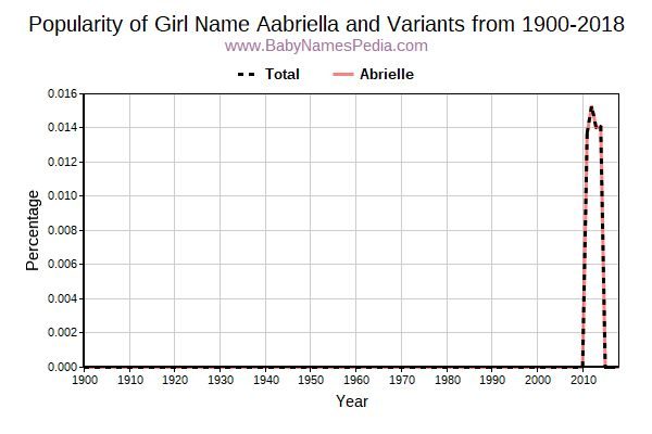 Variant Popularity Trend  for Aabriella  from 1900 to 2018