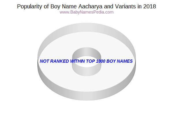 Variant Popularity Chart  for Aacharya  in 2017