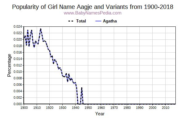 Variant Popularity Trend  for Aagje  from 1900 to 2018
