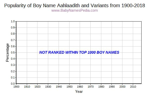 Variant Popularity Trend  for Aahlaadith  from 1900 to 2015