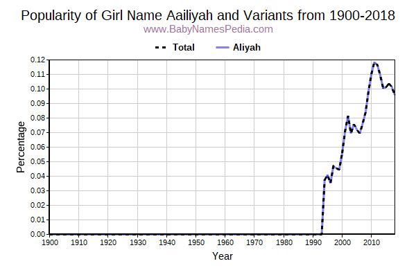 Variant Popularity Trend  for Aailiyah  from 1900 to 2017