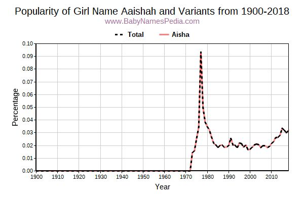 Variant Popularity Trend  for Aaishah  from 1900 to 2017