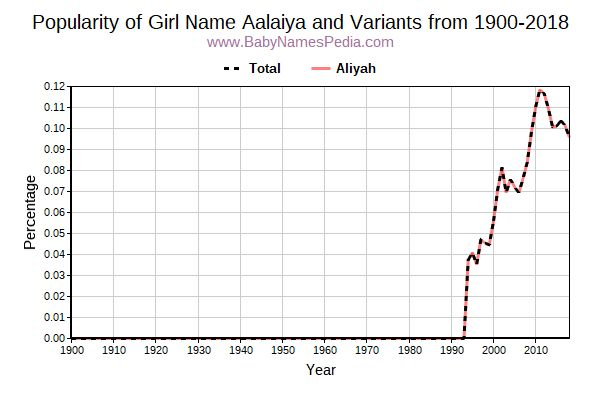 Variant Popularity Trend  for Aalaiya  from 1900 to 2017