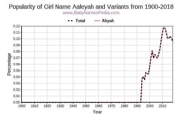 Variant Popularity Trend  for Aaleyah  from 1900 to 2016
