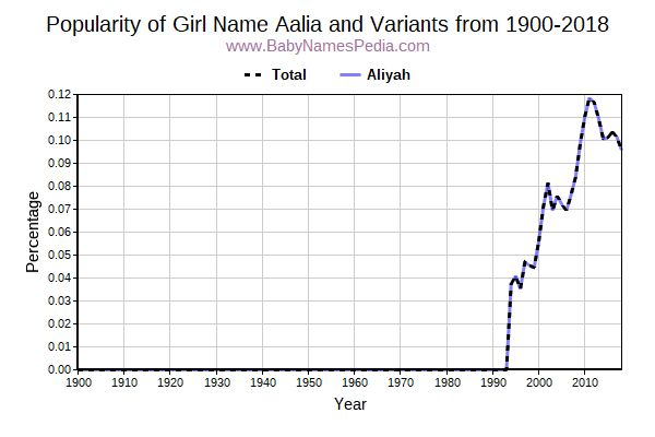 Variant Popularity Trend  for Aalia  from 1900 to 2016