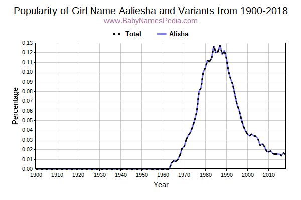 Variant Popularity Trend  for Aaliesha  from 1900 to 2017