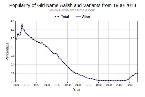 Variant Popularity Trend  for Aalish  from 1900 to 2017