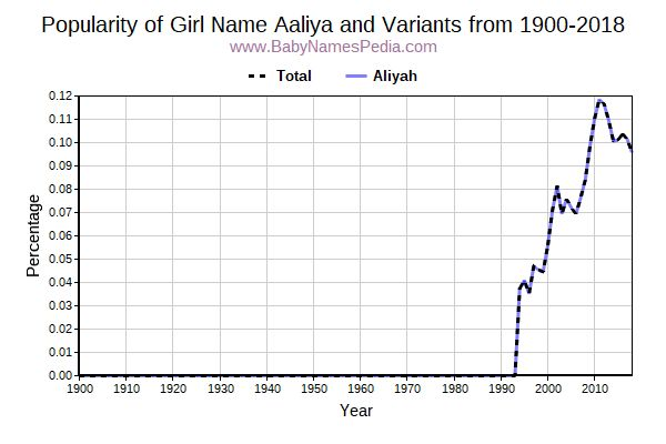 Variant Popularity Trend  for Aaliya  from 1900 to 2016