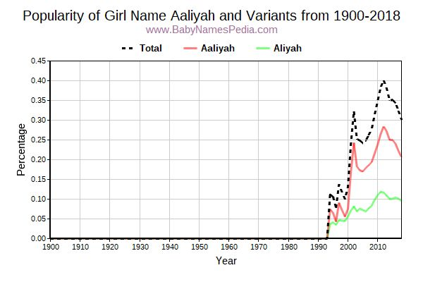 Variant Popularity Trend  for Aaliyah  from 1900 to 2017