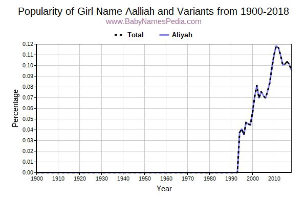 Variant Popularity Trend  for Aalliah  from 1900 to 2016