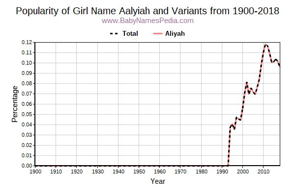 Variant Popularity Trend  for Aalyiah  from 1900 to 2017