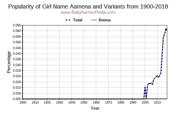 Variant Popularity Trend  for Aamena  from 1900 to 2016
