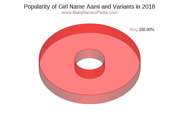 Variant Popularity Chart  for Aami  in 2017
