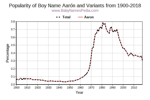 Variant Popularity Trend  for Aarón  from 1900 to 2015