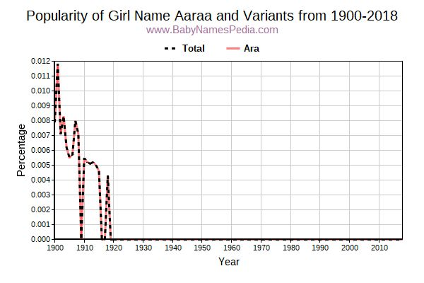 Variant Popularity Trend  for Aaraa  from 1900 to 2017