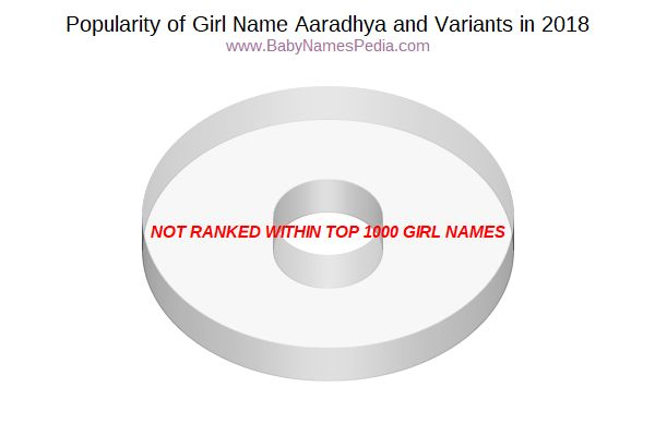 Variant Popularity Chart  for Aaradhya  in 2017