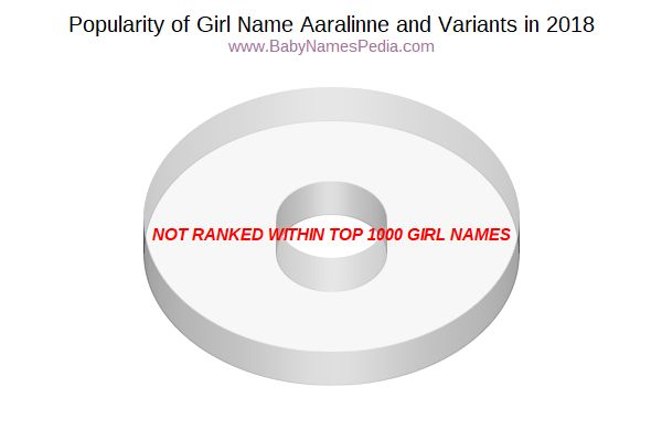 Variant Popularity Chart  for Aaralinne  in 2017