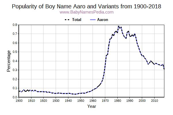 Variant Popularity Trend  for Aaro  from 1900 to 2015