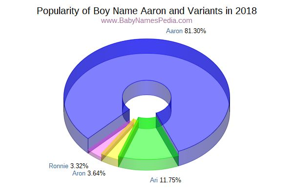 Variant Popularity Chart  for Aaron  in 2016