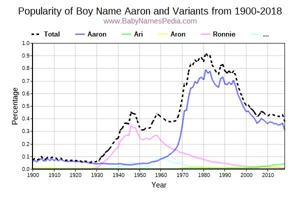 Variant Popularity Trend  for Aaron  from 1900 to 2016