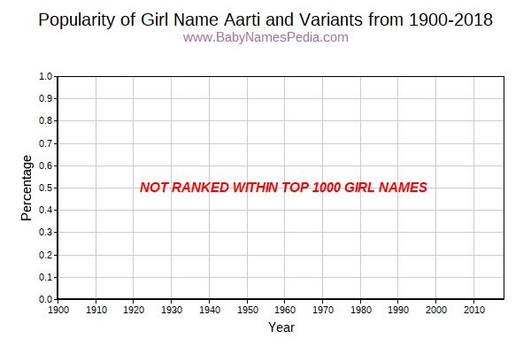 Variant Popularity Trend  for Aarti  from 1900 to 2016