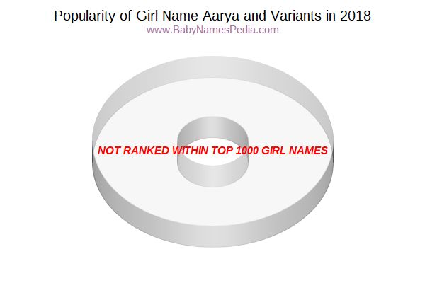 Variant Popularity Chart  for Aarya  in 2018