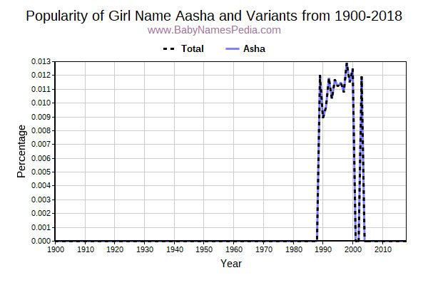 Variant Popularity Trend  for Aasha  from 1900 to 2016