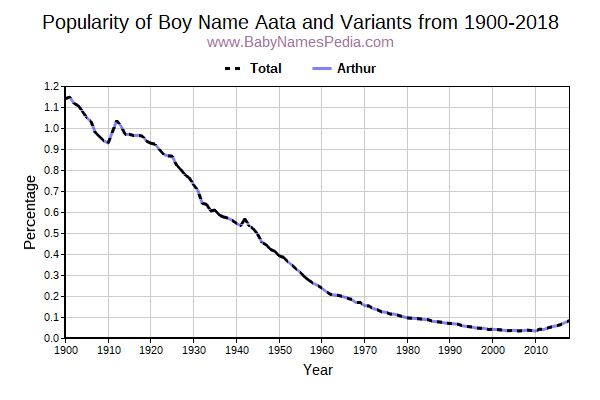 Variant Popularity Trend  for Aata  from 1900 to 2017