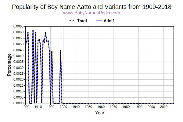 Variant Popularity Trend  for Aatto  from 1900 to 2017