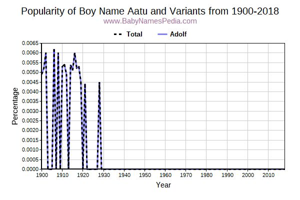 Variant Popularity Trend  for Aatu  from 1900 to 2018