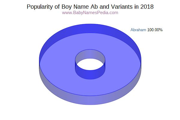 Variant Popularity Chart  for Ab  in 2018
