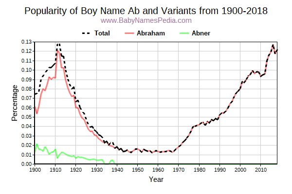 Variant Popularity Trend  for Ab  from 1900 to 2018
