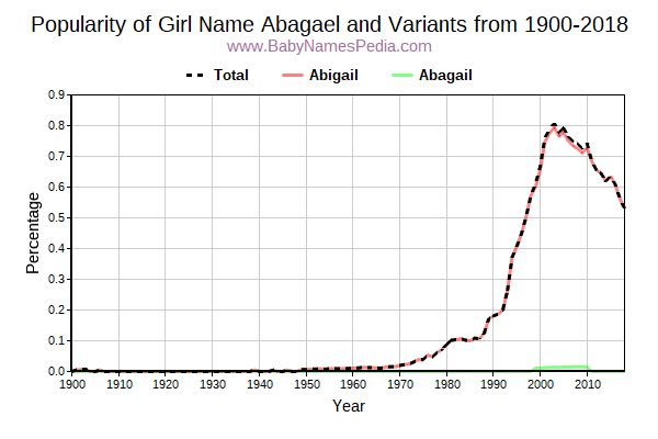 Variant Popularity Trend  for Abagael  from 1900 to 2015