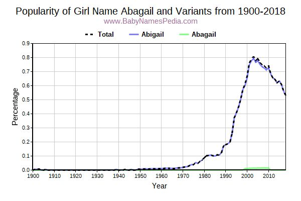 Variant Popularity Trend  for Abagail  from 1900 to 2015