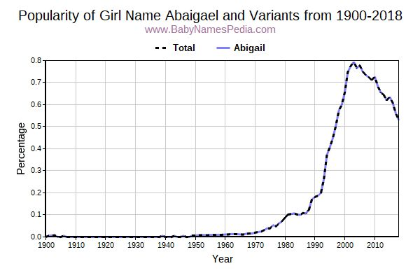 Variant Popularity Trend  for Abaigael  from 1900 to 2017