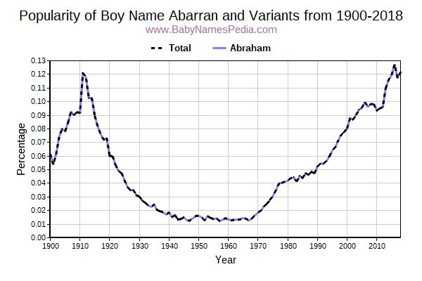 Variant Popularity Trend  for Abarran  from 1900 to 2017