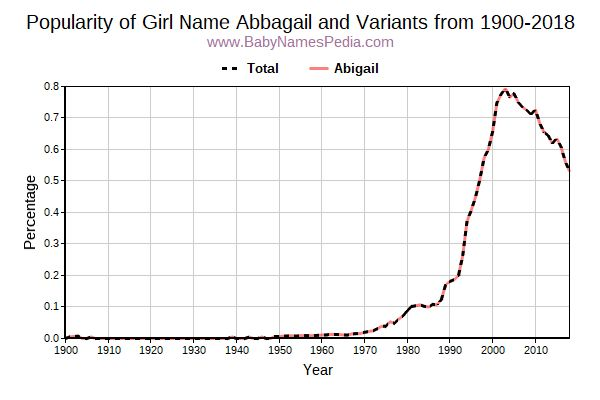 Variant Popularity Trend  for Abbagail  from 1900 to 2017