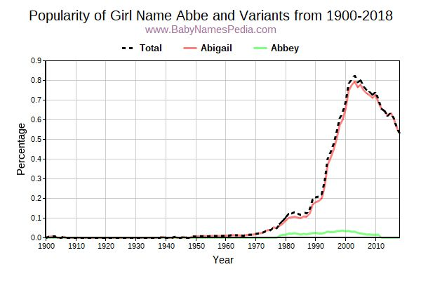 Variant Popularity Trend  for Abbe  from 1900 to 2017