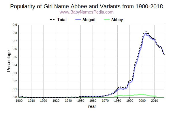 Variant Popularity Trend  for Abbee  from 1900 to 2017
