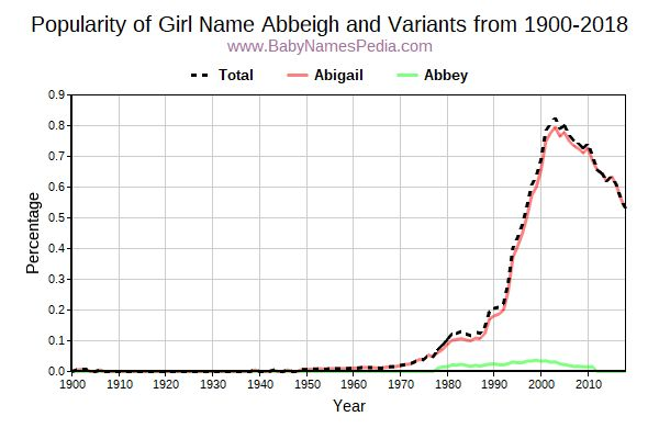 Variant Popularity Trend  for Abbeigh  from 1900 to 2017